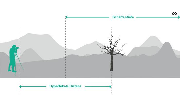 Hyperfokale-Distanz
