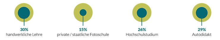 fotografen-umfrage-ausbildung